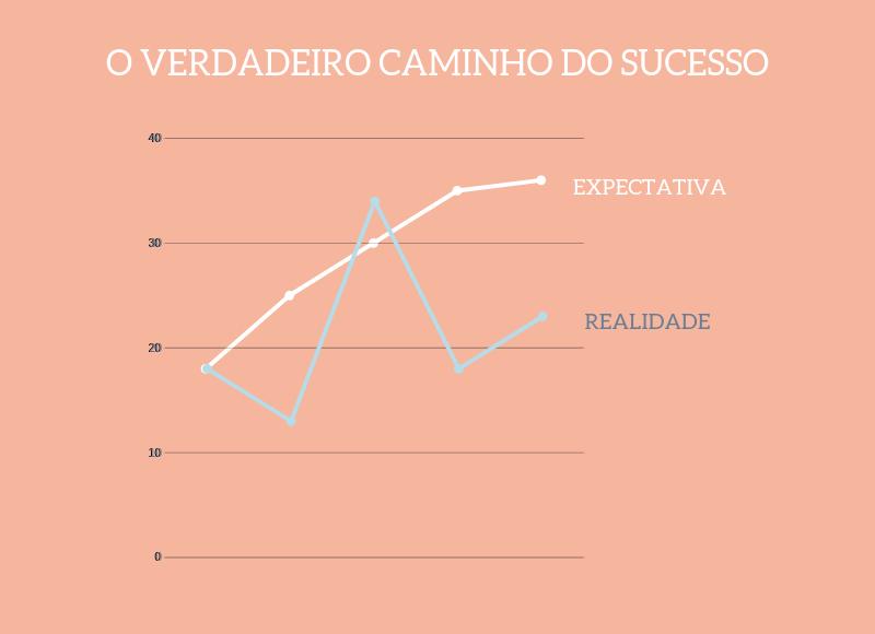 como superar uma derrota, caminho do sucesso, expectativa, realidade