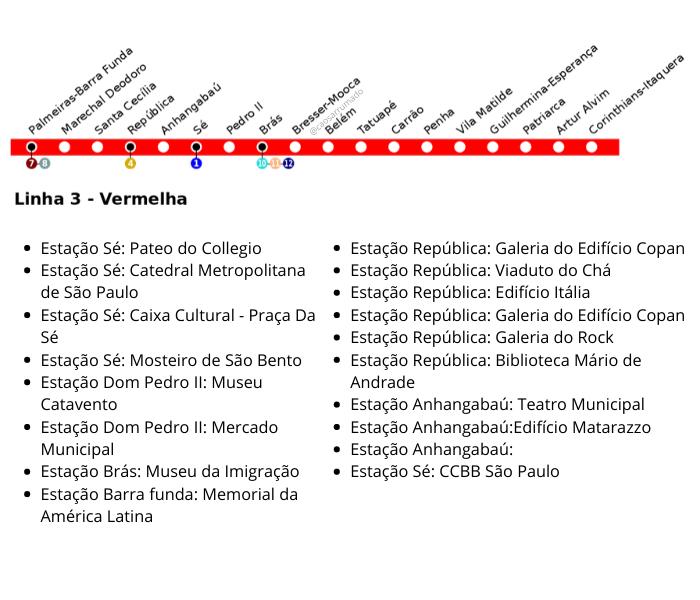 GUIA - ROTEIRO EM SÃO PAULO | Brasil