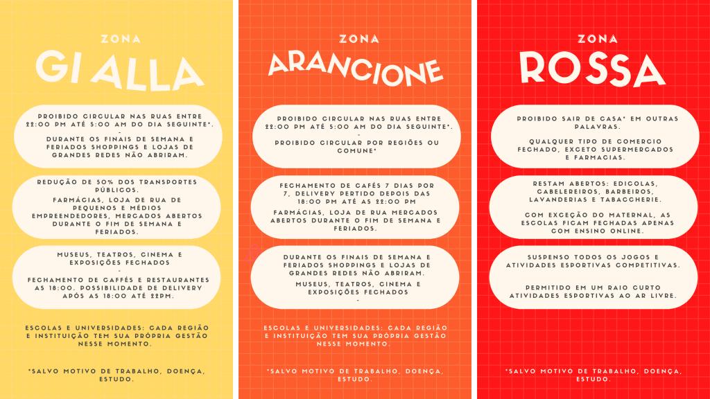 COMO FUNCIONA LOCKDONW NA ITÁLIA - MEDIDAS RESTRITIVAS
